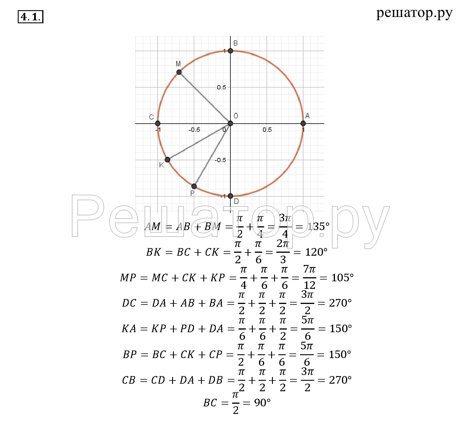 Гдз по алгебре10-11 класса. г. мордковича